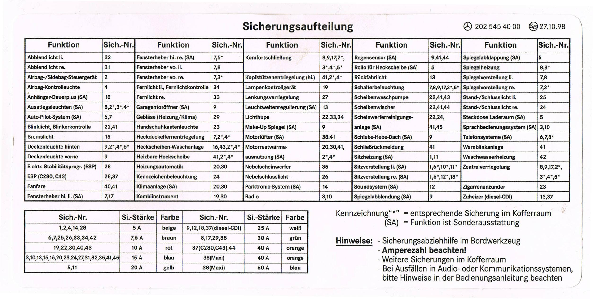 Belegung Sicherungskasten gesucht - Elektrik / Elektronik - C-Klasse ...